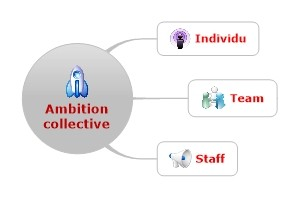 Ambition collective