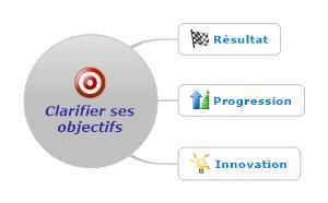 Des objectifs clairs, clés de succès