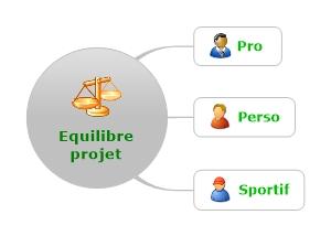 Équilibre  projet