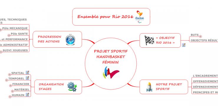Projet sportif – Ensemble pour RIO 2016