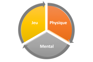 jeu_phys_mental